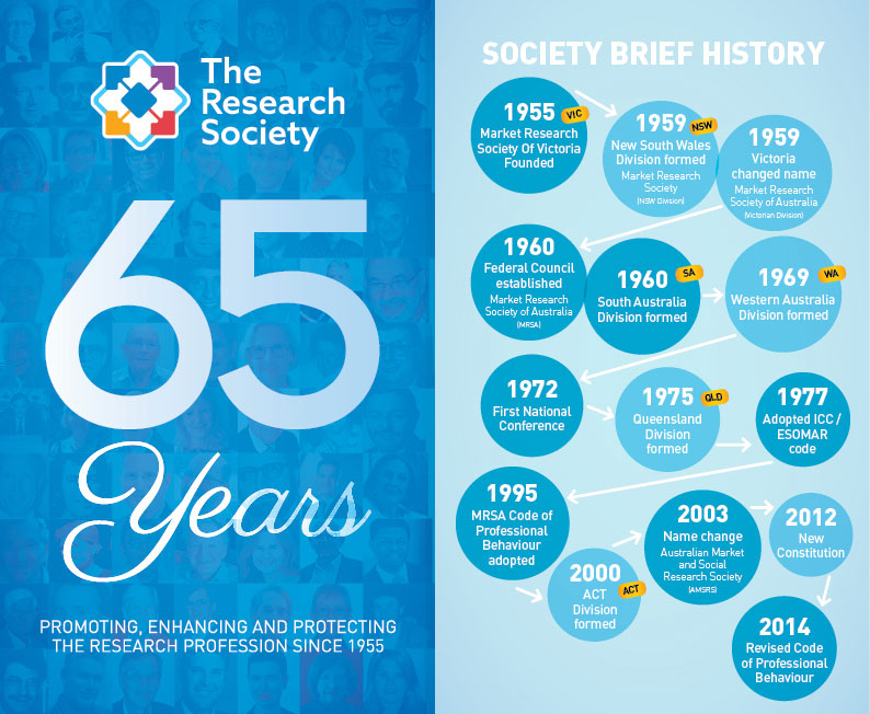 History of The Research Society