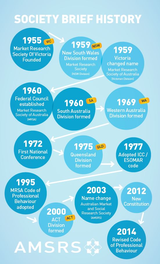 History Of Market Research  Australian Market  Social Research Society